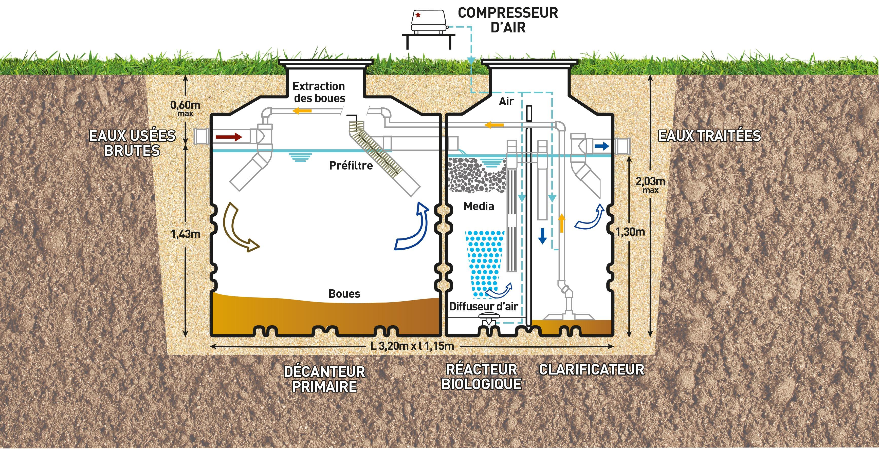 Schema De Pose De Fosse Septique comment poser une micro station d'épuration ? assainissement