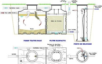 Filtre compact sortie basse ou sortie haute: Les différentes solutions de relevage des eaux traitées ?